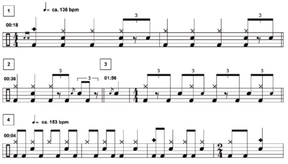 Taylor Hawkins & The Coattail Riders: Red Light Fever Tabs